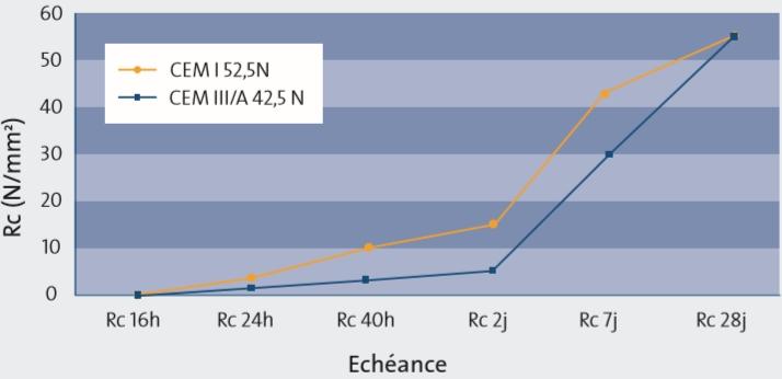 comparatif de la reactivite dun cem i 525 n et dun cem iiia 425 n a 5degc