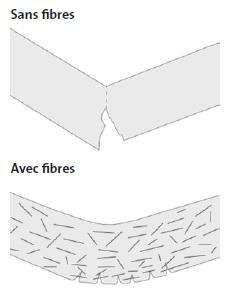 effet inhibiteur et dispersif des fibres