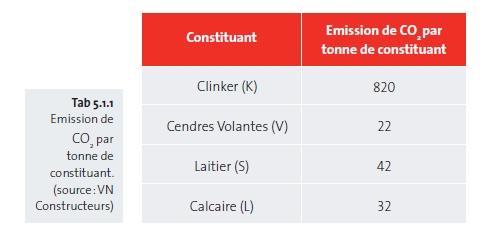 emission de co2 par tonne de constituant