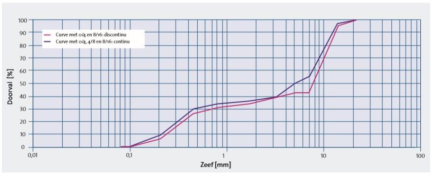 Granulometrische curve van beton met (continue curve) en zonder (discontinue curve) tussen- fractie 4/8