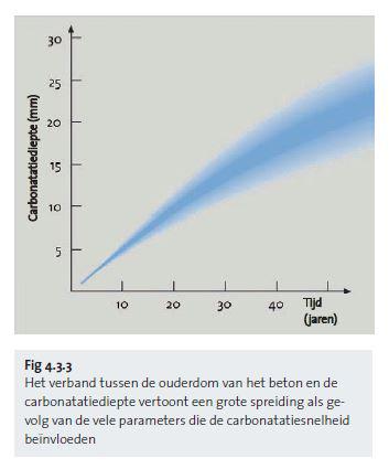 Le rapport entre l'âge du béton et la profondeur de carbonatation est empreint d'une forte dispersion - nl