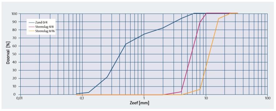 Voorbeeld van granulometrische curves van zand en grof granulaat