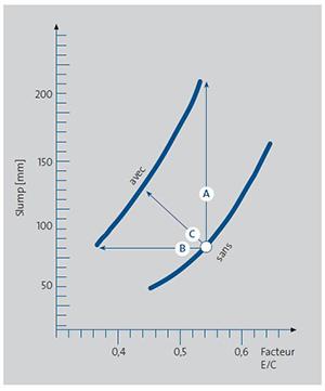 Fig 1.4.1 Effet d'un superplastifiant