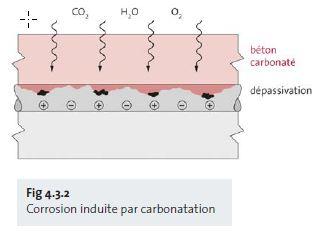 Fig 4.3.2 Corrosion induite par carbonatation - fr