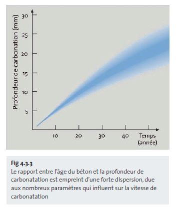 Le rapport entre l'âge du béton et la profondeur de carbonatation est empreint d'une forte dispersion - fr