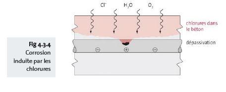 Fig 4.3.4 Corrosion induite par les chlorures - fr