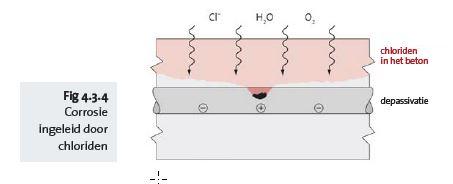 Fig 4.3.4 Corrosion induite par les chlorures - nl