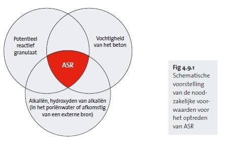 Schematische voorstelling van de noodzakelijke voorwaarden voor het optreden van ASR
