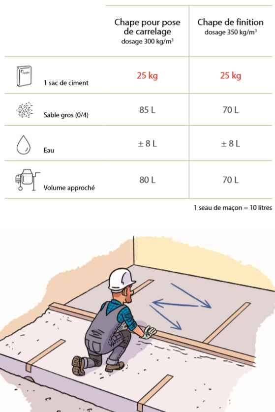 guide du macon chapes tableau