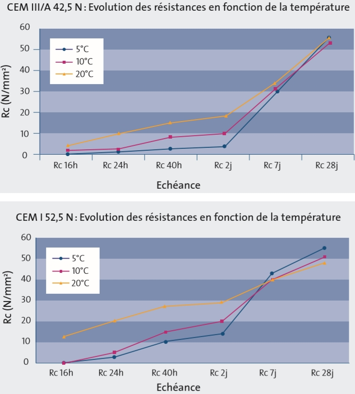 influence des temperatures basses sur les resistances a la compression