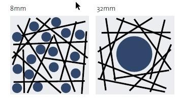 influence du diametre maximal du granulat sur la repartition des fibres a gauche distribution homogene des fibres et du granulat a droite ecartement des fibres par un granulat a diametre maximal t