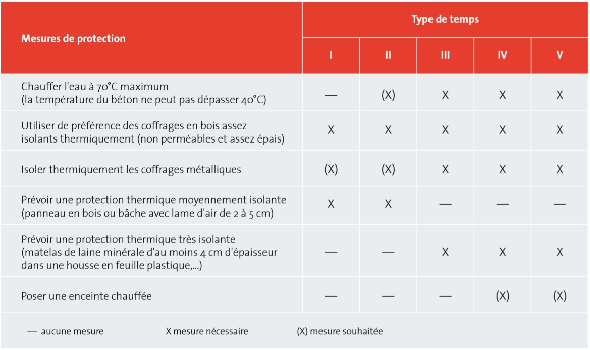 mesures de protection des surfaces exposees du beton en fonction du type de temps source cstc
