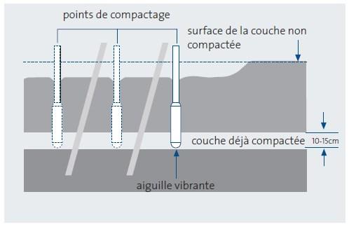 mise en place par couches et espacement des points de compactage
