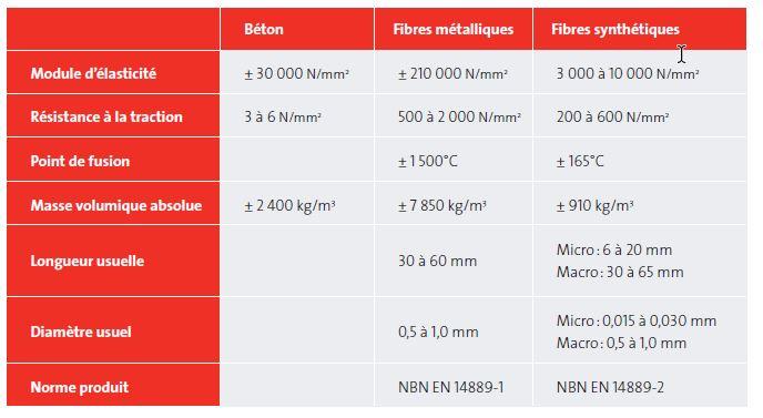 principales caracteristiques des fibres metalliques et synthetiques