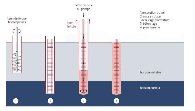 realisation dun pieu fore avec un tube provisoire