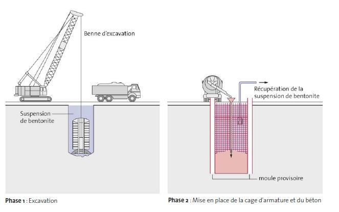 realisation dune paroi moulee en deux phases
