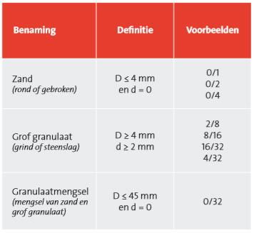 """Definitie en voorbeelden van de termen """"zand"""", """"grof granulaat"""" en """"granulaatmengsel"""""""