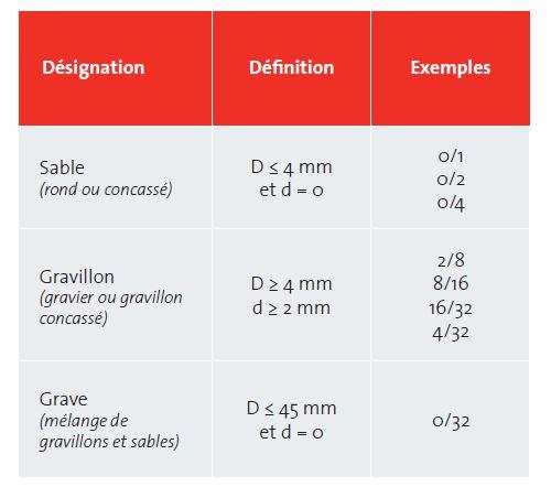 """Tab 1.3.1 Définition avec exemples des termes """"sable"""", """"gravillon"""" et """"grave"""
