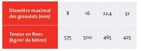 Teneur en fines (≤ 0,250mm) recommandée en fonction de la dimension maximale des granulats pour le béton pompé et le béton apparent