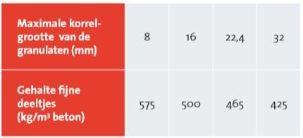 Aanbevolen gehalte fijne deeltjes (≤ 0,250 mm) voor pomp- en zichbeton, in functie van de maximale korrelgrootte van het beton