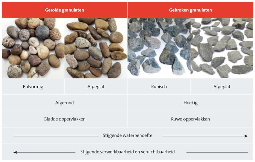 Relatie tussen de vorm van de korrels en de eigenschappen  van beton