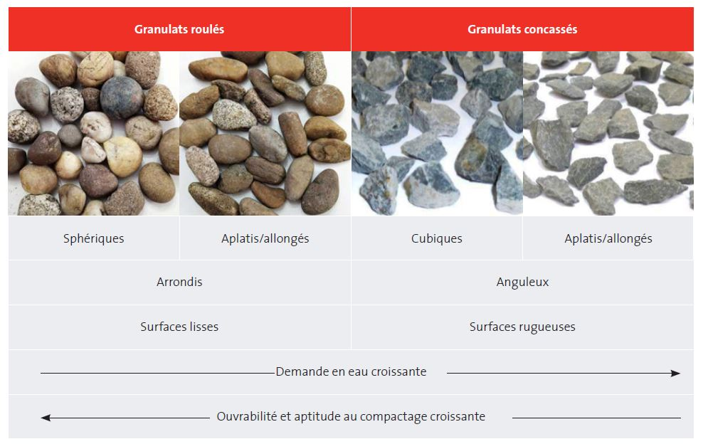 relation entre la forme des grains et leurs proprietes
