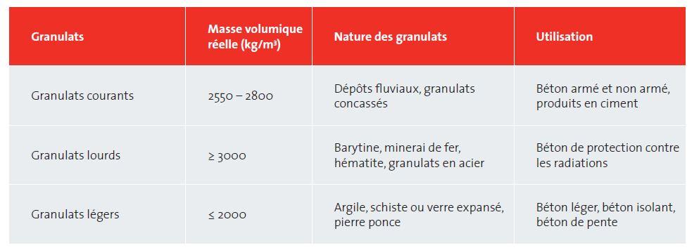 Classification des granulats en fonction de leur masse volumique