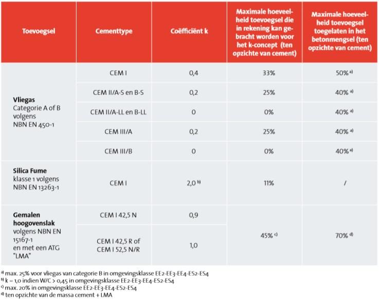 In rekening brengen van toevoegsels type II volgens NBN EN 206 en NBN B15-001