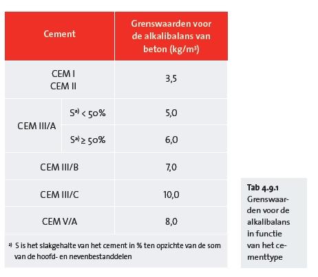 Grenswaarden voor de alkalibalans in functie van het cementtype