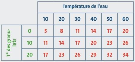 tableau du beton en fonction de la temperature de leau et des granulats