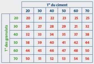 tableau du beton en fonction de la temperature du ciment et des granulats