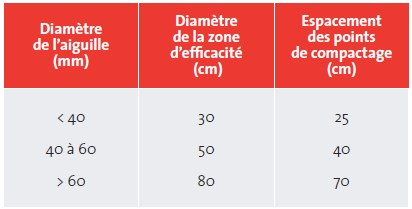 valeurs pratiques de la zone defficacite et de lespacement des points de compactage
