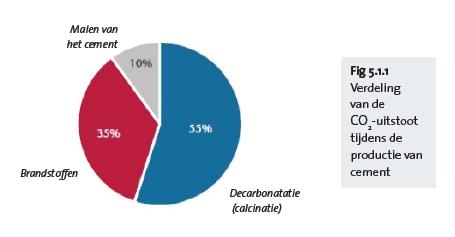 verdeling van de co2 uitstoot tijdens de productie van cement