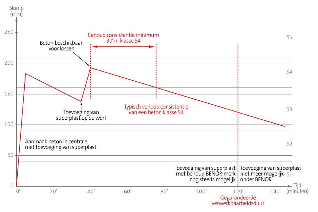 verwerkbaarheid graph1